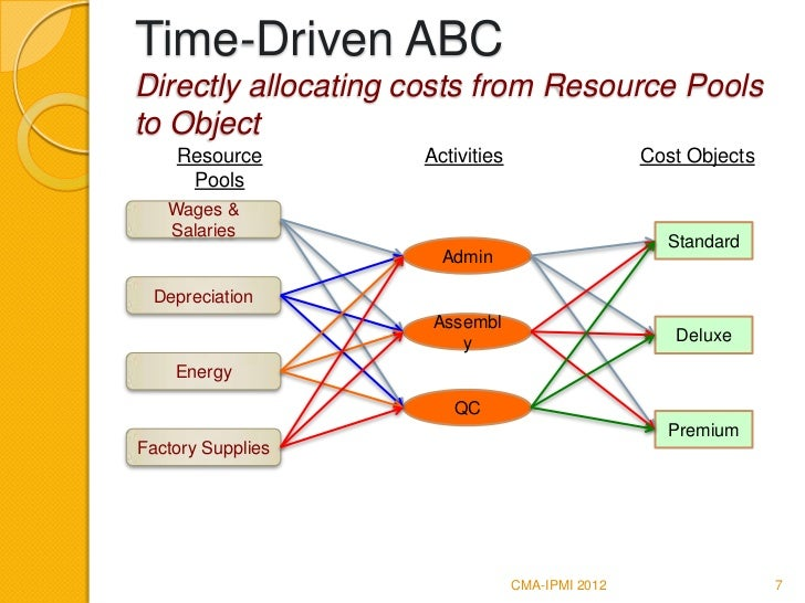 a brief introduction to the methodology of activity based costing Time-driven activity-based costing (tdabc): an initial appraisal through a longitudinal case study michel gervais  introduction the abc method, presently the .