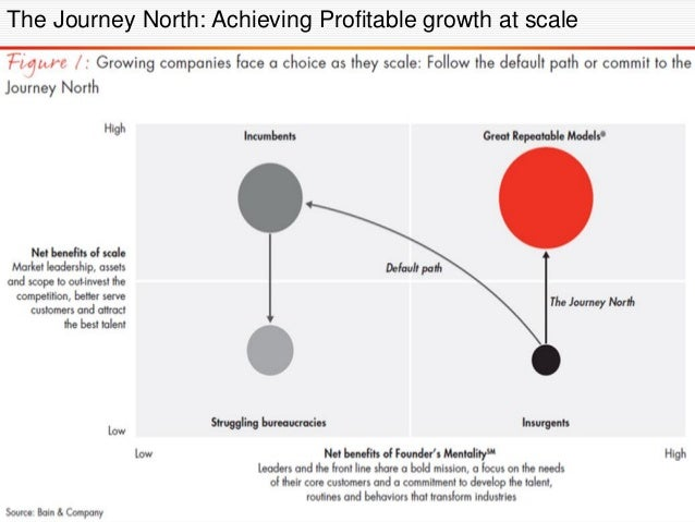 Mapping out Founder's Mentality vs. Big Company Scope and Scale, you can see the most typical pathway is for new small com...