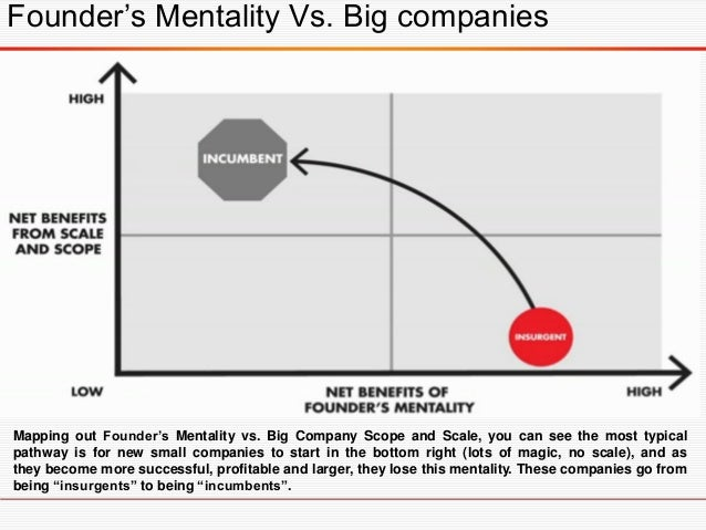 Companies that have successfully retained the founder's mentality are as varied as Google, IKEA, Oberoi Hotels, Haier, an...