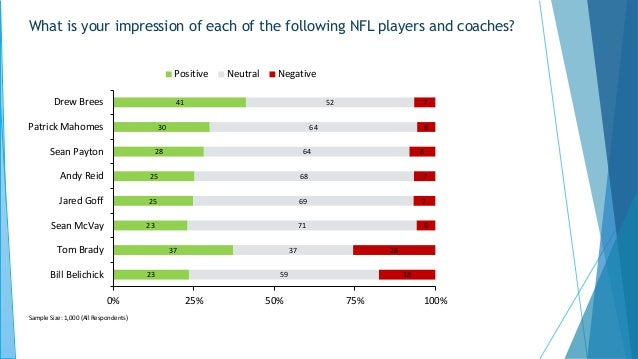 What is your impression of each of the following NFL players and coaches? 41 30 28 25 25 23 37 23 52 64 64 68 69 71 37 59 ...