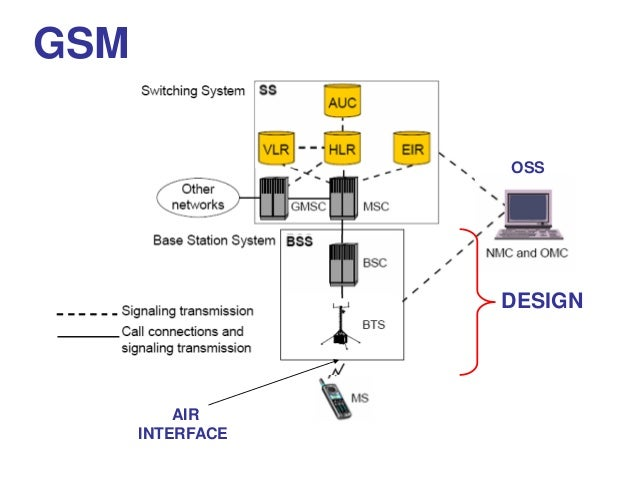 abstract on 3g technology 4g technology features  abstract 4g wireless systems or fourth generation wireless system is a packet switched wireless system with wide area coverage and high .