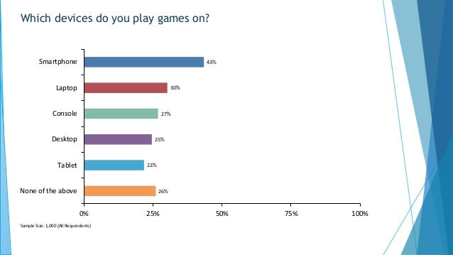 Which devices do you play games on? 43% 30% 27% 25% 22% 26% 0% 25% 50% 75% 100% Smartphone Laptop Console Desktop Tablet N...