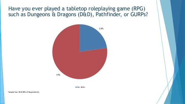 23% 77% Yes No Sample Size: 964 (96% of Respondents) Have you ever played a tabletop roleplaying game (RPG) such as Dungeo...