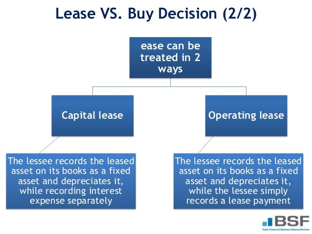 Small Business Leasing: Operating Lease vs. Capital Lease