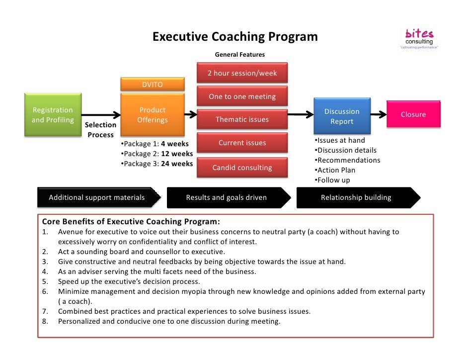 Executive Coaching Program                                                         General Features                       ...