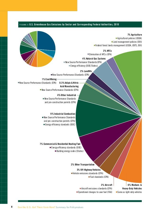 U.S. Emissions by Sector and Corresponding Federal Authorities (2010)                  figur e 5U                         ...