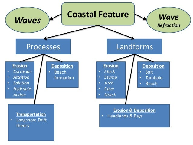 coastal management long reef notes geography View chris koster's  the eastern solent coastal partnership provides a coastal defence management service  msc climate change risk management:, geography,.