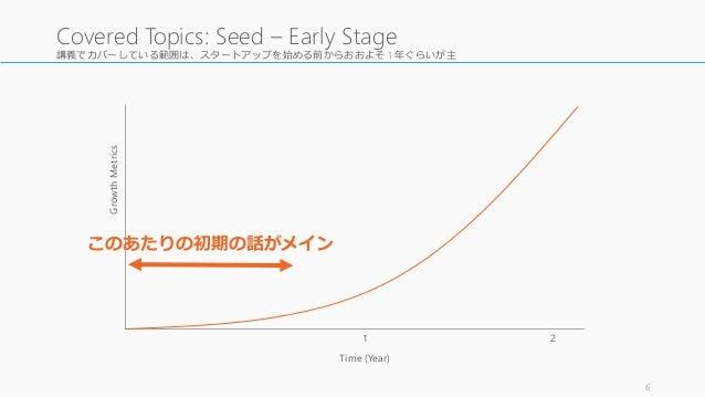 講義でカバーしている範囲は、スタートアップを始める前からおおよそ 1 年ぐらいが主 6 Covered Topics: Seed – Early Stage GrowthMetrics Time (Year) このあたりの初期の話がメイン 1 2