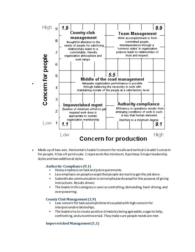 yulk leadership model Leadership skills approach (katz, 1974 yukl, 2006) technicalskillismostimportantatsupervisorylevelsofmanagement,lessimportantfor middle managers 2000) is a much more complex model of leadership effectivenessthatisbasedonrigorousresearchconductedonusarmyofficerswhoranged.