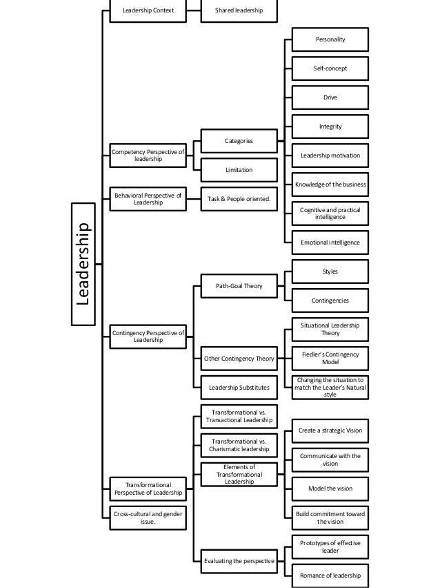 Summary of Organizational Behavior's book