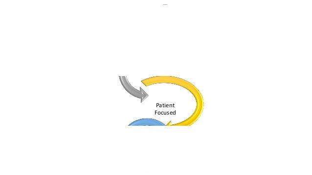 Regulatory • NIH • NIAMS • FDA • PCORI • Industry • Medical economic • Health Insurance