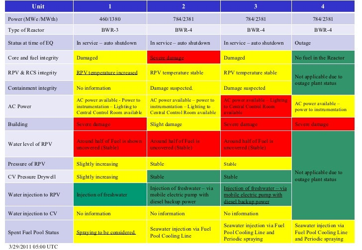 3/29/2011 05:00 UTC Unit  1 2 3 4 Power (MWe /MWth) 460/1380 784/2381 784/2381 784/2381 Type of Reactor BWR-3 BWR-4 BWR-4 ...