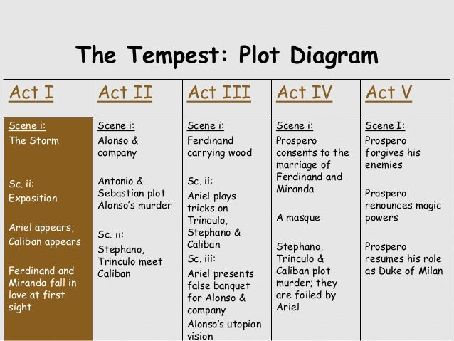 a plot review of william shakespeares the tempest Kids%love%shakespeare's%the%tempest%6%quicksummary%for%kids this,%and%other%resources,%provided%by%wwwkidsloveshakespearecom title: tempestsummary author.