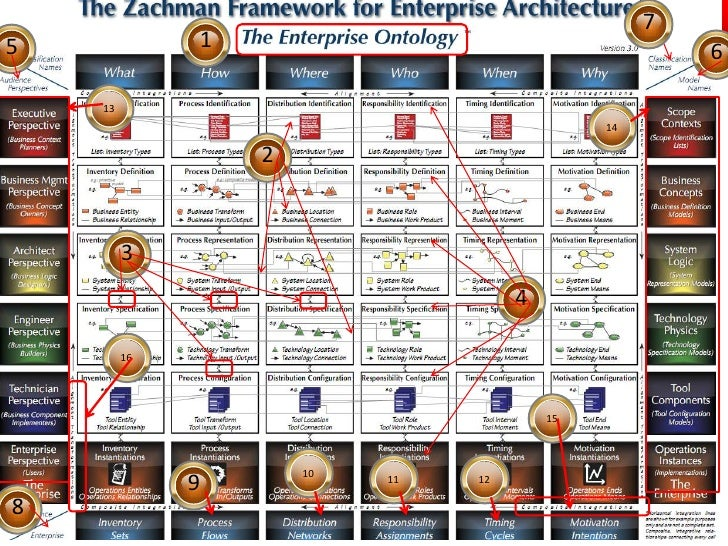 Zachman Framework Graphics V3 0