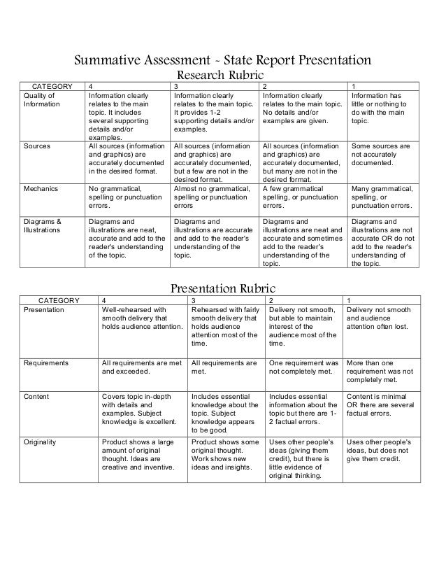 Summative Assessment - State Report Presentation Research Rubric CATEGORY 4 3 2 1 Quality of Information Information clear...