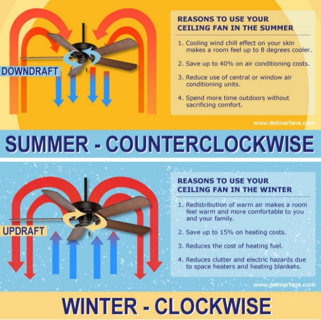 Ceiling fan direction for summer and winter downdrafd i updraft ll reasons to use your ceiling fan in the summer 1 aloadofball