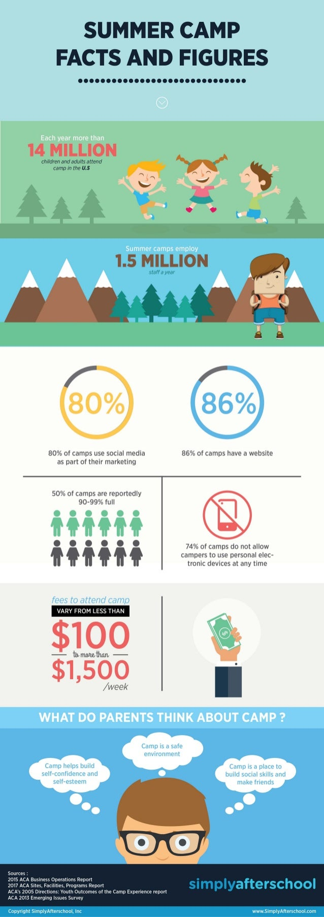 Summer camp infographic and fact