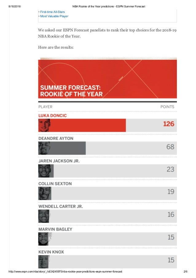 6af53346aa9e ... ESPN.com Summer Forecast  2018-19 NBA Rookie of the Year  2.