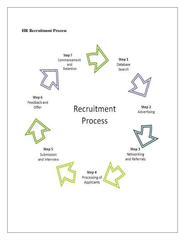 Summer internship project hr mba mms hr recruitment process 41 ccuart Choice Image