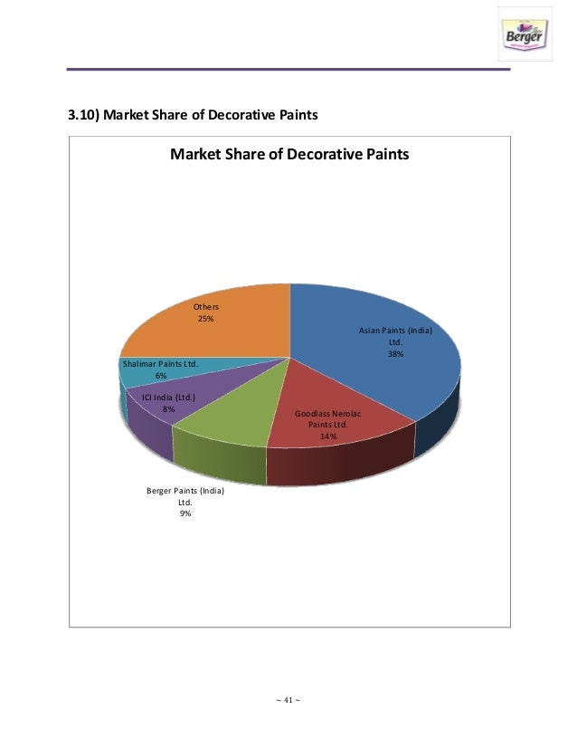 ... Market Share of Industrial Paints; 41.