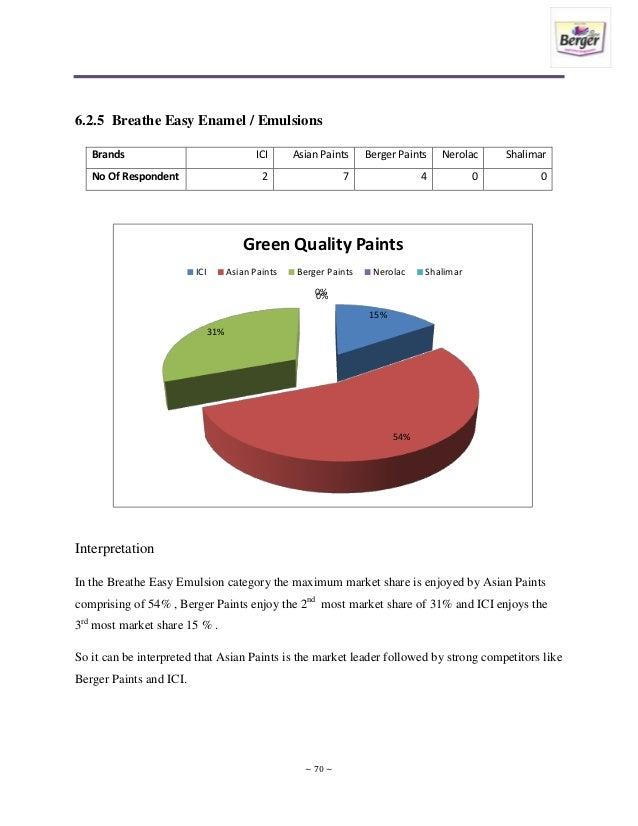69 ~; 70. 6.2.5 Breathe Easy Enamel / Emulsions Brands ICI Asian Paints  Berger Paints ...