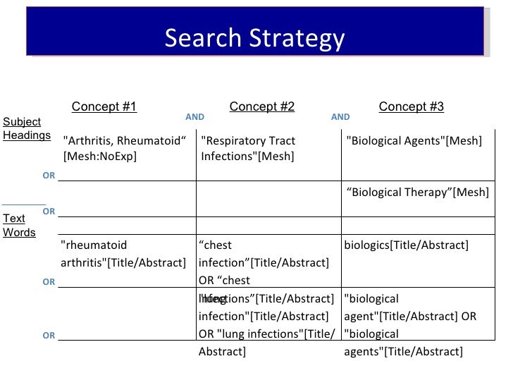 How To Conduct A Systematic Search In PubMed