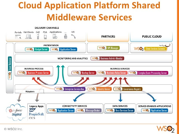 Summer School Delivering On-Demand Shared Middleware Services