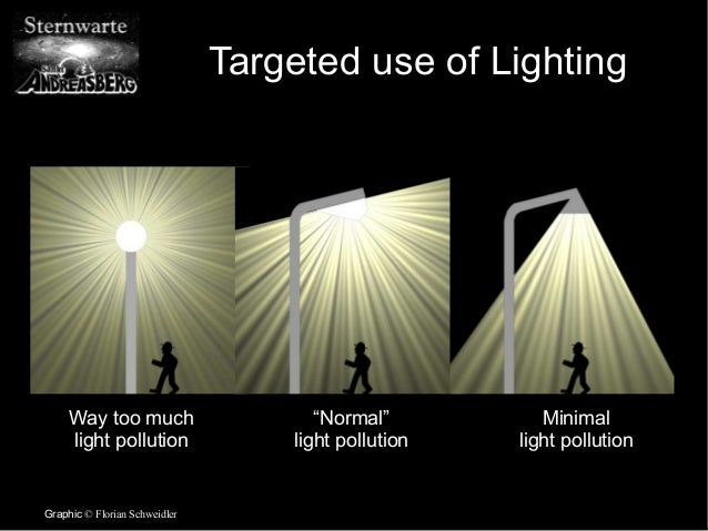 Light Pollution and LED Lighting