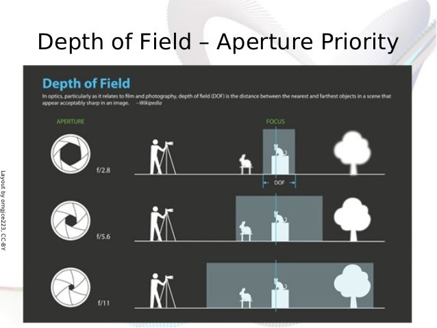 Layoutbyorngjce223,CC-BY Depth of Field – Aperture Priority