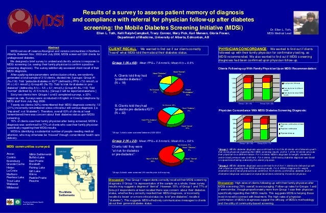 Results of a survey to assess patient memory of diagnosis                                                      and complia...