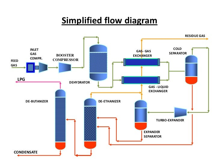 Process Flow Diagram Refinery Plant The Wiring Diagram