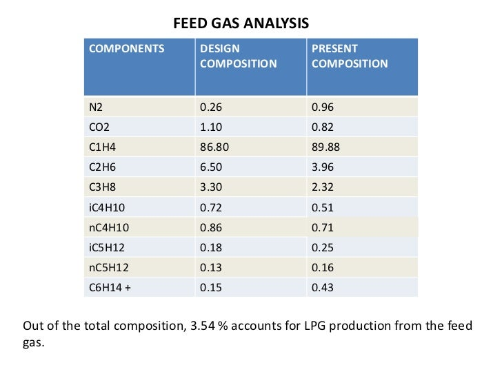 Natural Gas Composition In India