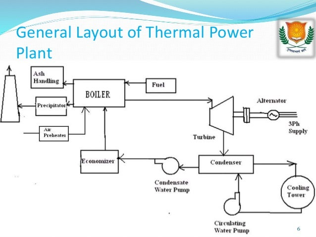 power plant diagram ppt data wiring diagram site Cseb Kobra at Power Plant thermal power plant layout and working pictures wiring diagram hydroelectricity plant diagram power plant diagram ppt