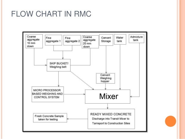 Rmc Plant And Its Components Testing And Design Mix