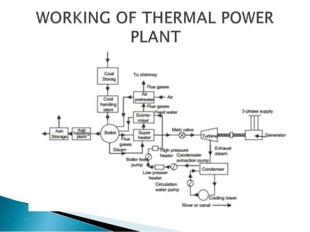 [DIAGRAM_0HG]  Summer training presentation on thermal plant in jindal steel and pow… | Captive Power Plant Block Diagram |  | SlideShare