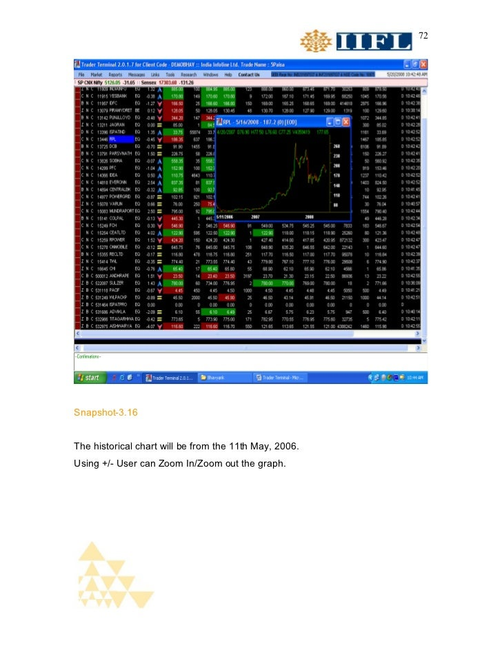 72Snapshot-3.16The historical chart will be from the 11th May, 2006.Using +/- User can Zoom In/Zoom out the graph.