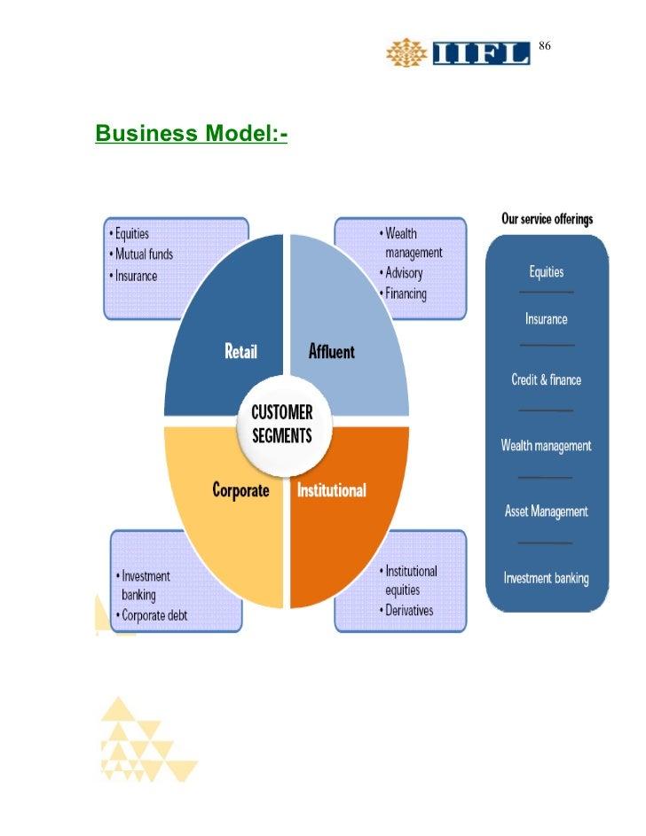 86Business Model:-