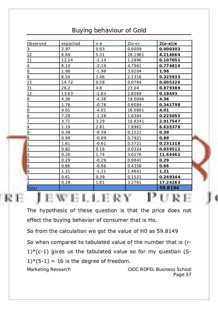 consumer buying behaviour of tanishq gold People use to buy jeweler from their family jewelers rather from brands like tanishq  tanishq came out with rakhi's in gold  consumer buying behaviour.