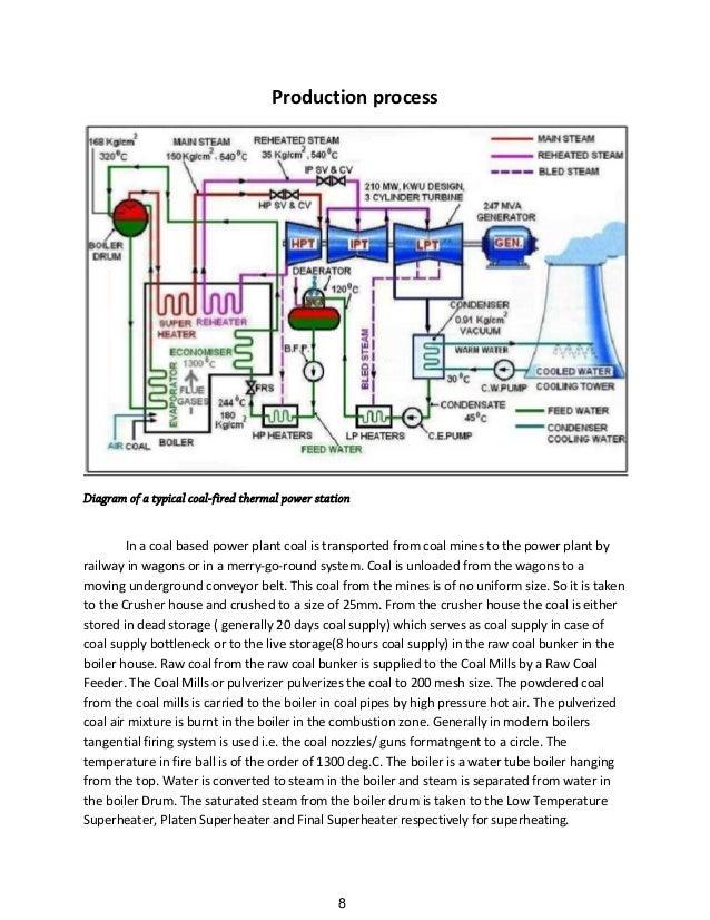 steam turbine presentations