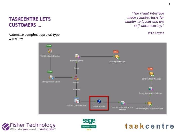 "7                                     ""The visual interface                                   made complex tasks farTASKCE..."