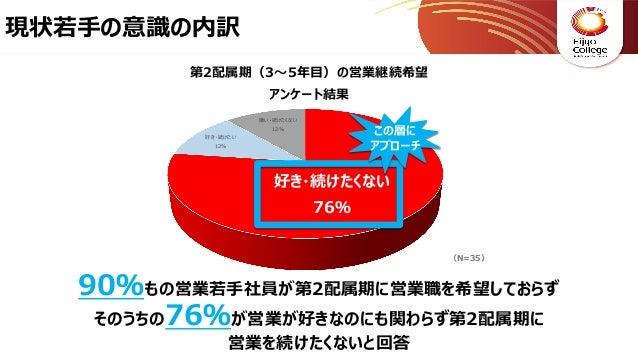 【エイカレ・サミット2019】実証実験 異業種部門最優秀賞_BREAK Slide 3