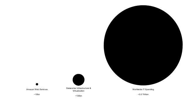 Amazon Web Services ~10bn Datacenter Infrastructure & Virtualization ~130bn Worldwide IT Spending ~3.5 Trillion