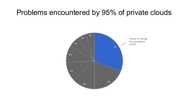 Failure to change the operational model Problems encountered by 95% of private clouds