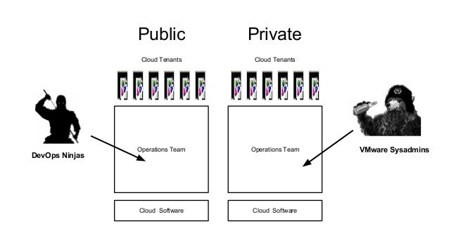 Public Cloud Software Cloud Tenants Operations Team Private Cloud Software Cloud Tenants Operations Team DevOps Ninjas VMw...