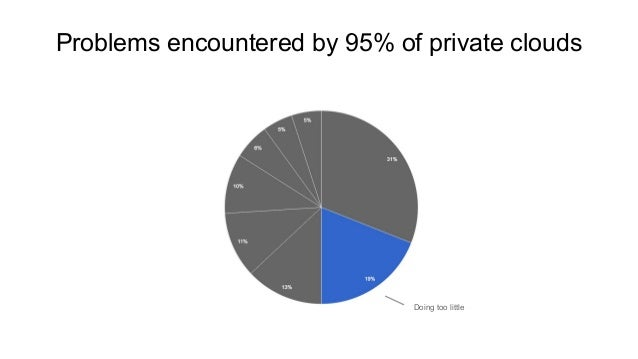 Problems encountered by 95% of private clouds Doing too little