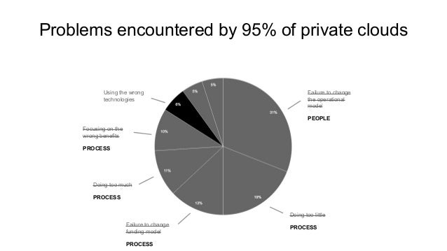 Problems encountered by 95% of private clouds Failure to change the operational model PEOPLE Doing too little PROCESSFailu...