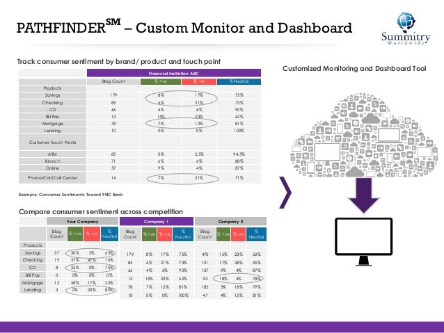 Summitry Worldwide - Pathfinder Social Media Toolset