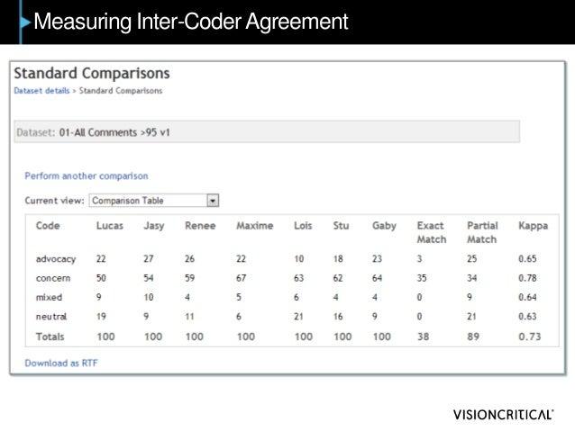 Measuring Inter-CoderAgreement