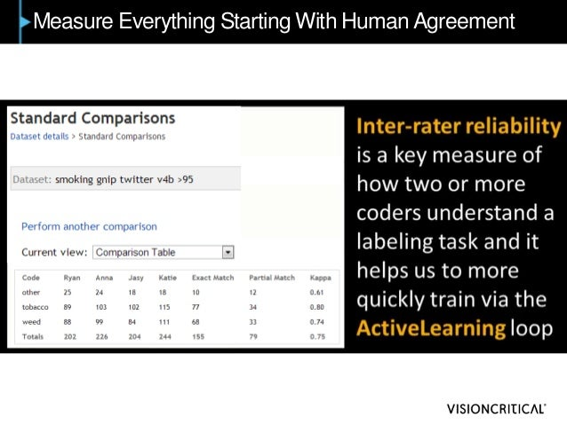Measure Everything Starting With Human Agreement