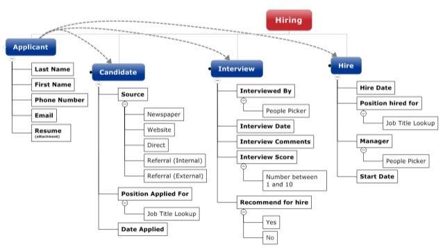 Summit 2013 Practical Sharepoint Information Architecture